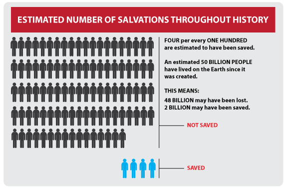 Number-of-Salvations